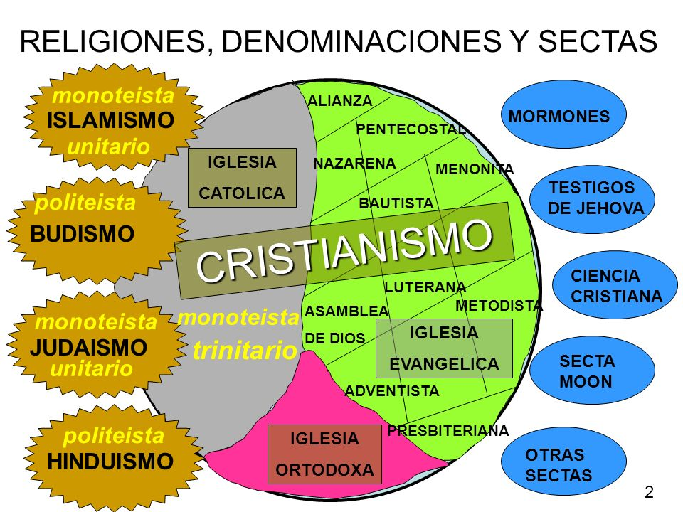 RELIGIONES, DENOMINACIONES Y SECTAS BAUTISTA PENTECOSTAL METODISTA PRESBITERIANA NAZARENA LUTERANA MENONITA ALIANZA ASAMBLEA DE DIOS ADVENTISTA MORMON