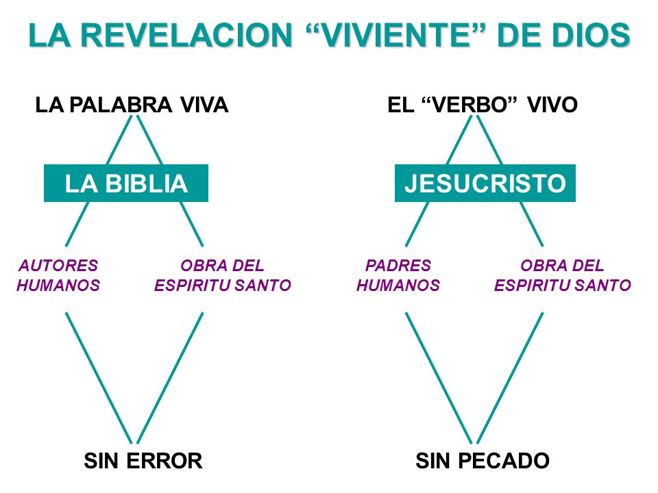 Bienvenidos al METODO INDUCTIVO QUE ES Es un sistema de estudio bíblico basado en la práctica de inducir significado del texto.