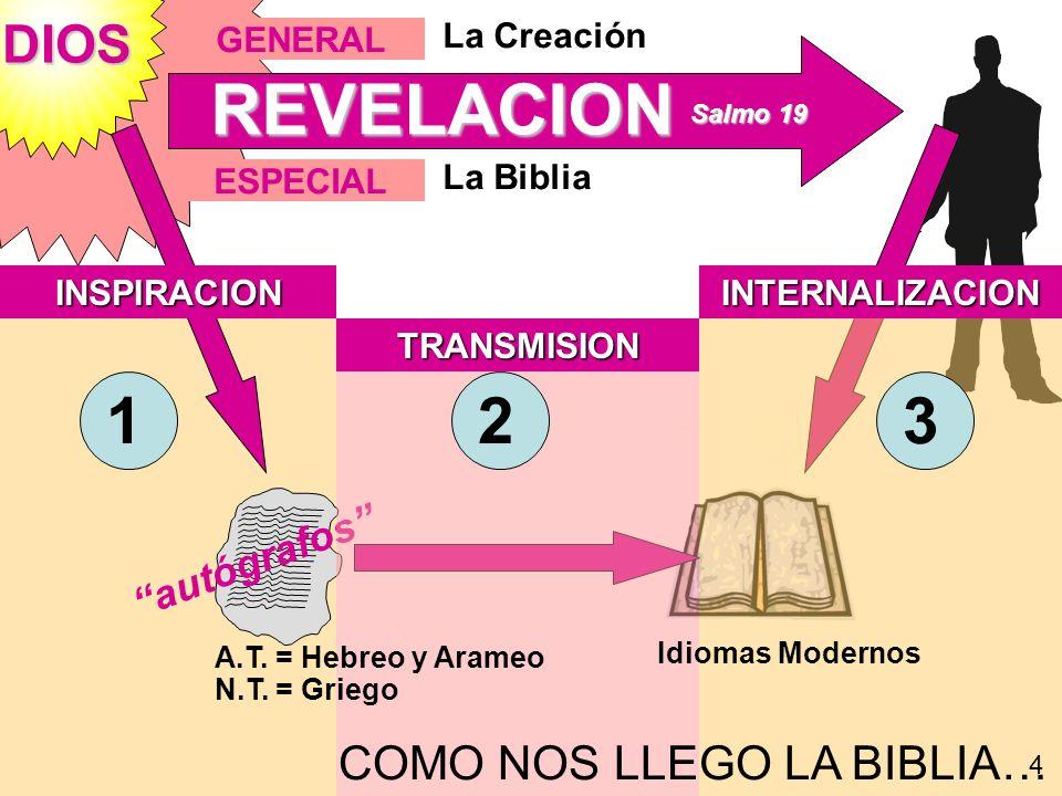 DIOS INSPIRACION TRANSMISION INTERNALIZACION GENERAL La Creación autógrafos ESPECIAL La Biblia REVELACION Salmo 19 Salmo 19 COMO NOS LLEGO LA BIBLIA…