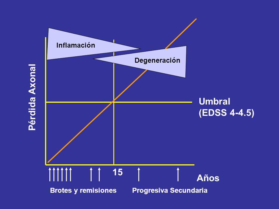 Umbral (EDSS 4-4.5) 15 Años Brotes y remisiones Progresiva Secundaria Pérdida Axonal Inflamación Degeneración