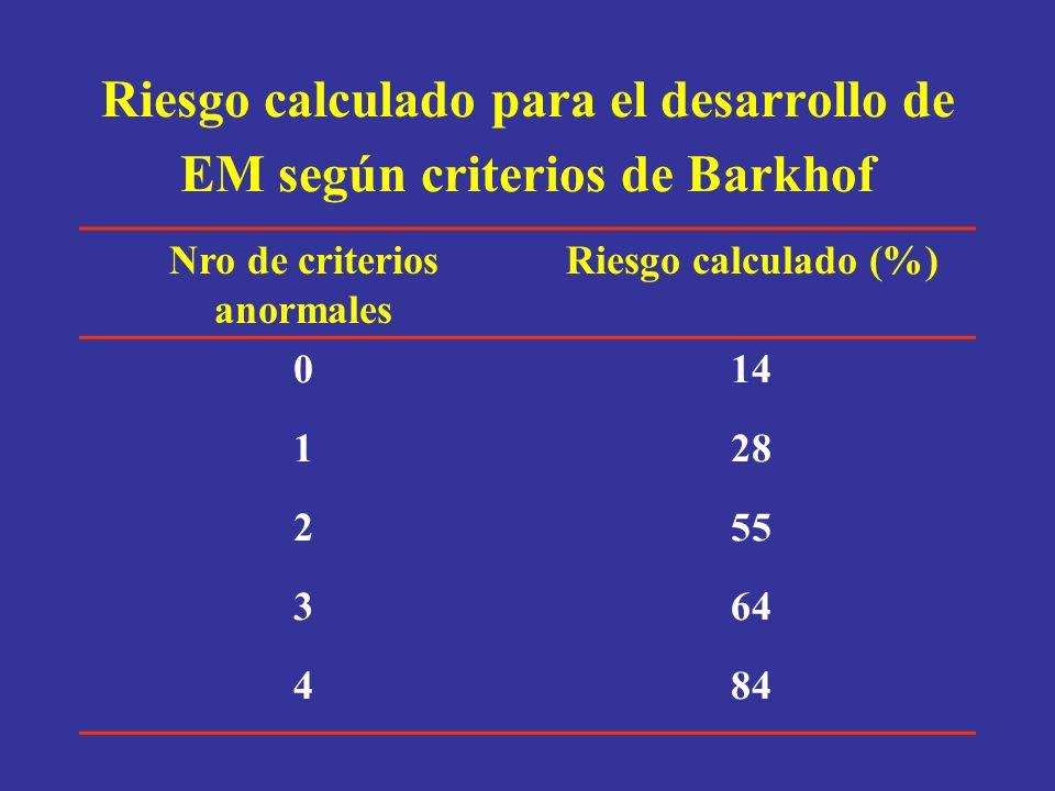 Riesgo calculado para el desarrollo de EM según criterios de Barkhof Nro de criterios anormales Riesgo calculado (%) 014 128 255 364 484