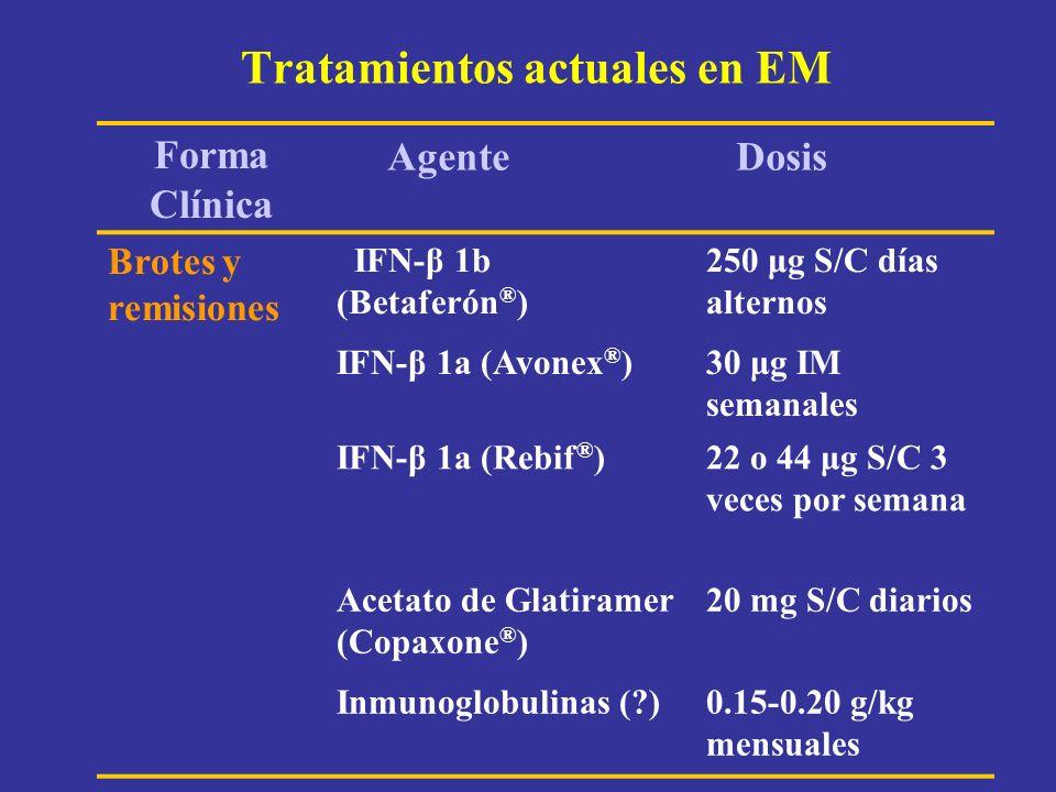Tratamientos actuales en EM Forma Clínica Brotes y remisiones IFN-β 1b (Betaferón ® ) 250 μg S/C días alternos IFN-β 1a (Avonex ® )30 μg IM semanales