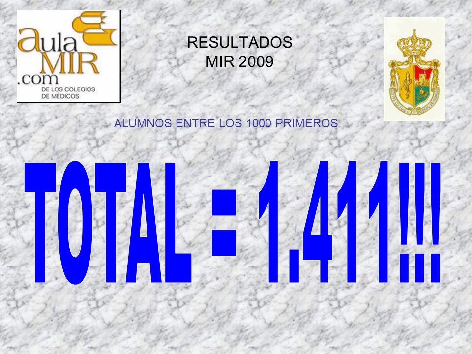 RESULTADOS MIR 2009 ALUMNOS ENTRE LOS 1000 PRIMEROS