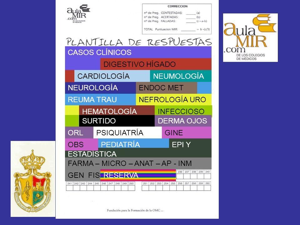 CASOS CLÍNICOS DIGESTIVO HÍGADO CARDIOLOGÍANEUMOLOGÍA NEUROLOGÍAENDOC MET REUMA TRAUNEFROLOGÍA URO HEMATOLOGÍAINFECCIOSO SURTIDODERMA OJOS PSIQUIATRÍAGINE PEDIATRÍAEPI Y ESTADÍSTICA FARMA – MICRO – ANAT – AP - INM GEN FISRESERVA ORL OBS