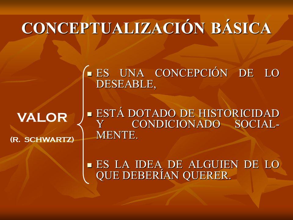 CONCEPTUALIZACIÓN BÁSICA ES UNA CONCEPCIÓN DE LO DESEABLE, ES UNA CONCEPCIÓN DE LO DESEABLE, ESTÁ DOTADO DE HISTORICIDAD Y CONDICIONADO SOCIAL- MENTE.