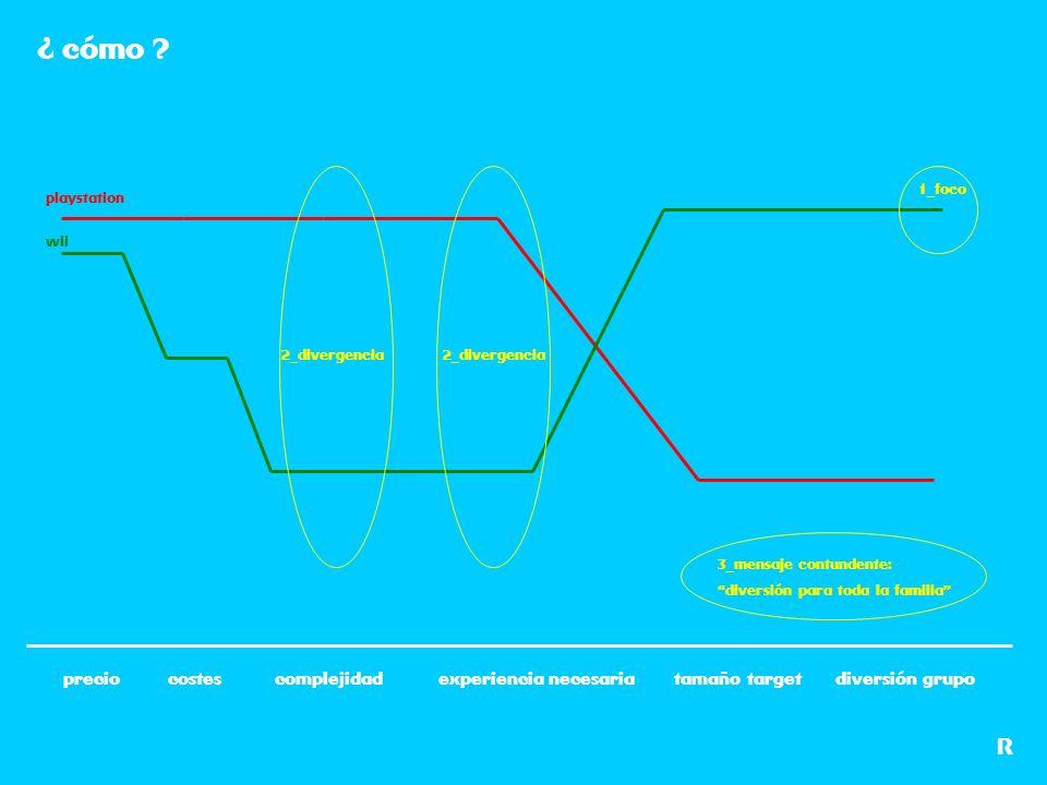 R preciocostescomplejidadexperiencia necesariadiversión grupotamaño target ¿ cómo ? 1_foco 2_divergencia playstation wii 3_mensaje contundente: divers
