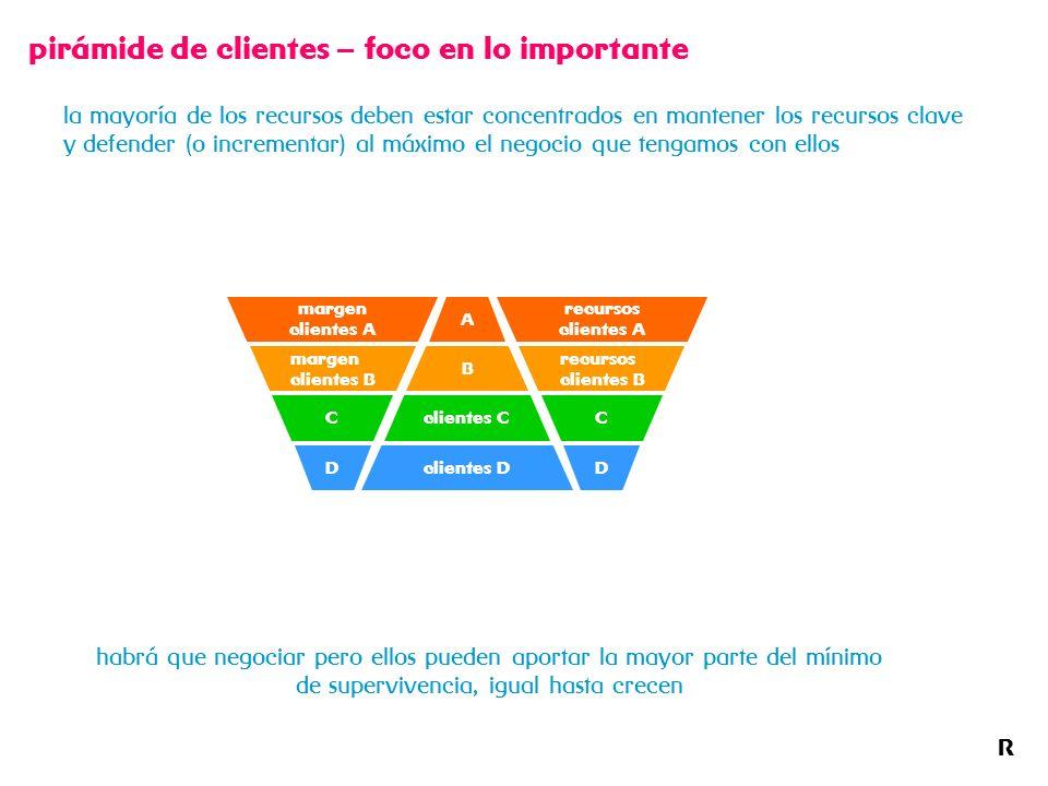 R pirámide de clientes – foco en lo importante la mayoría de los recursos deben estar concentrados en mantener los recursos clave y defender (o increm