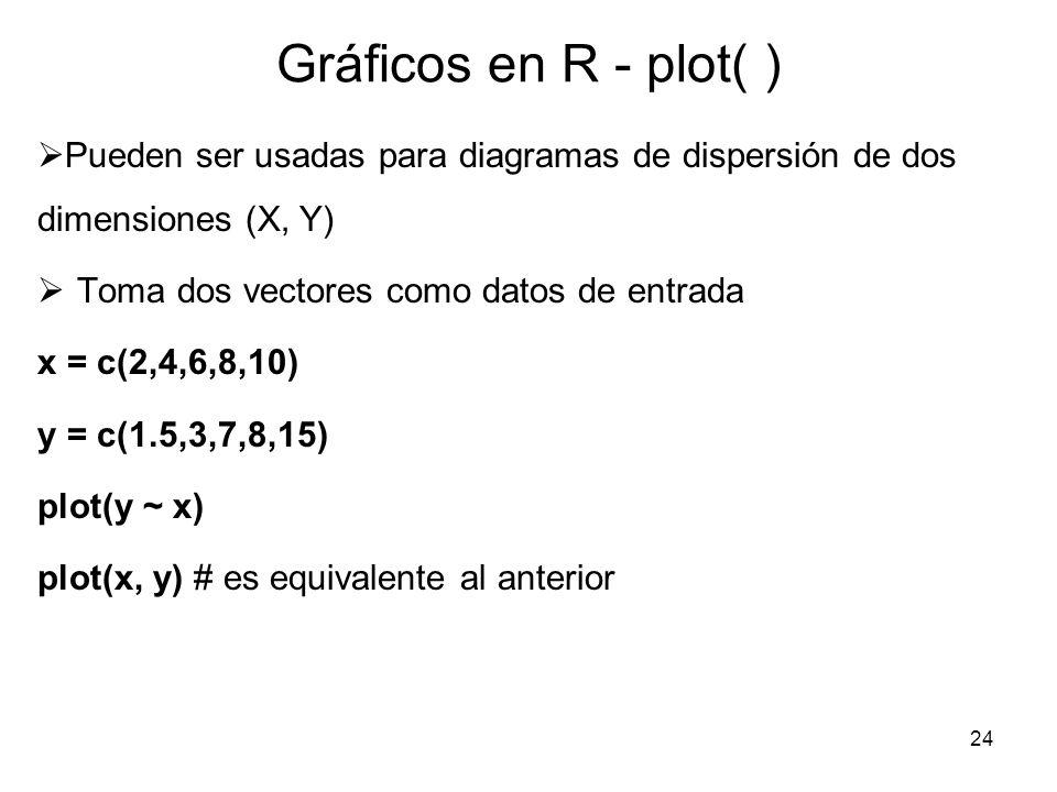 Gráficos en R - plot( ) Pueden ser usadas para diagramas de dispersión de dos dimensiones (X, Y) Toma dos vectores como datos de entrada x = c(2,4,6,8