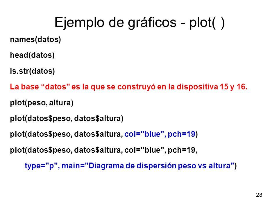 Ejemplo de gráficos - plot( ) names(datos) head(datos) ls.str(datos) La base datos es la que se construyó en la dispositiva 15 y 16. plot(peso, altura