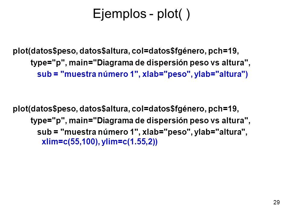 Ejemplos - plot( ) plot(datos$peso, datos$altura, col=datos$fgénero, pch=19, type=