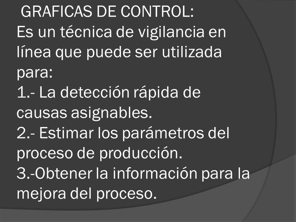 GRAFICAS DE CONTROL: Es un técnica de vigilancia en línea que puede ser utilizada para: 1.- La detección rápida de causas asignables. 2.- Estimar los