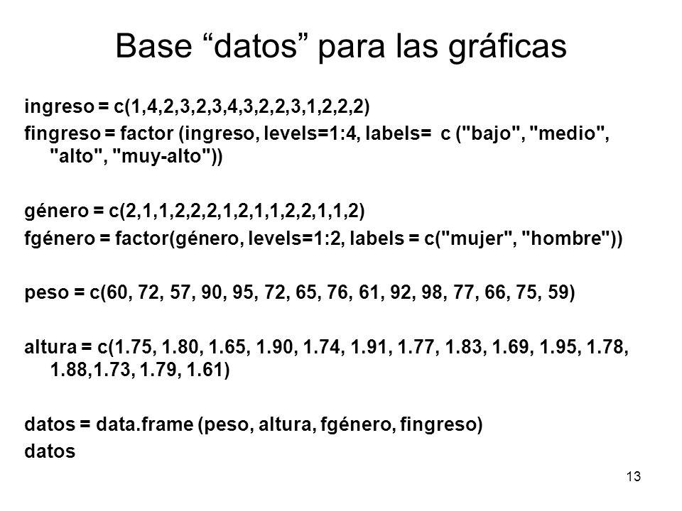 Base datos para las gráficas ingreso = c(1,4,2,3,2,3,4,3,2,2,3,1,2,2,2) fingreso = factor (ingreso, levels=1:4, labels= c (