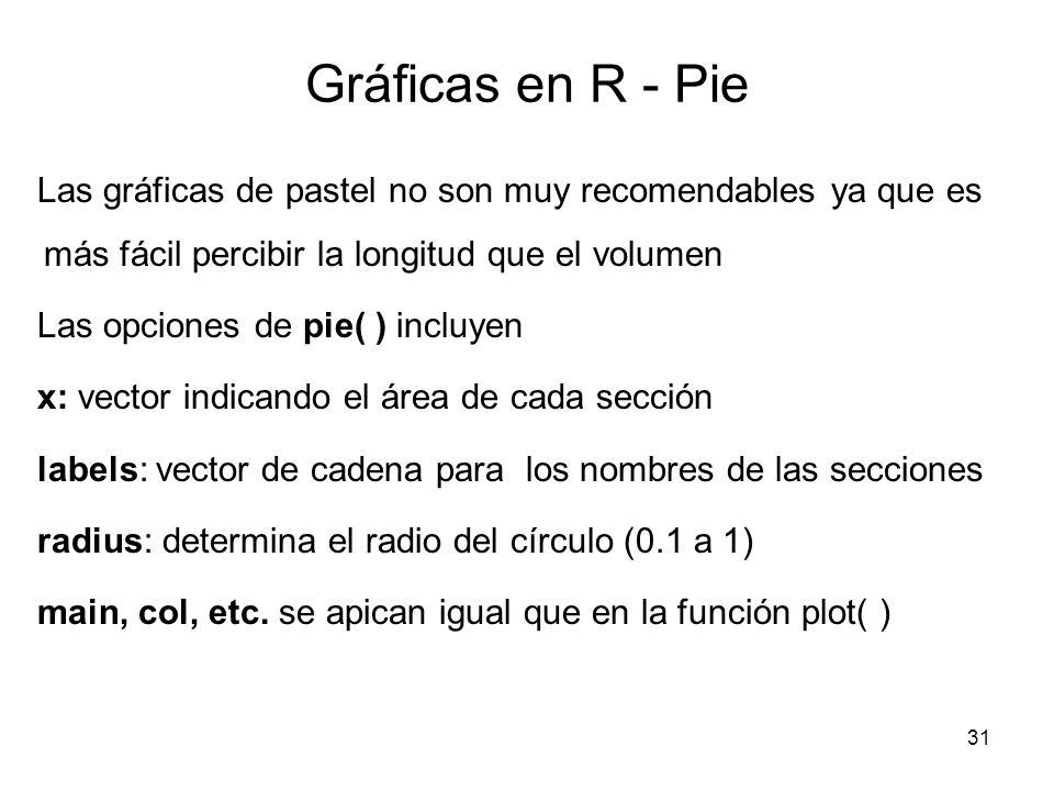 Gráficas en R - Pie Las gráficas de pastel no son muy recomendables ya que es más fácil percibir la longitud que el volumen Las opciones de pie( ) inc
