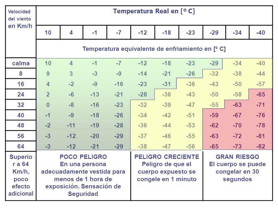 Velocidad del viento en Km/h Temperatura Real en [º C] 104-7-12-18-23-29-34-40 Temperatura equivalente de enfriamiento en [º C] calma104-7-12-18-23-29