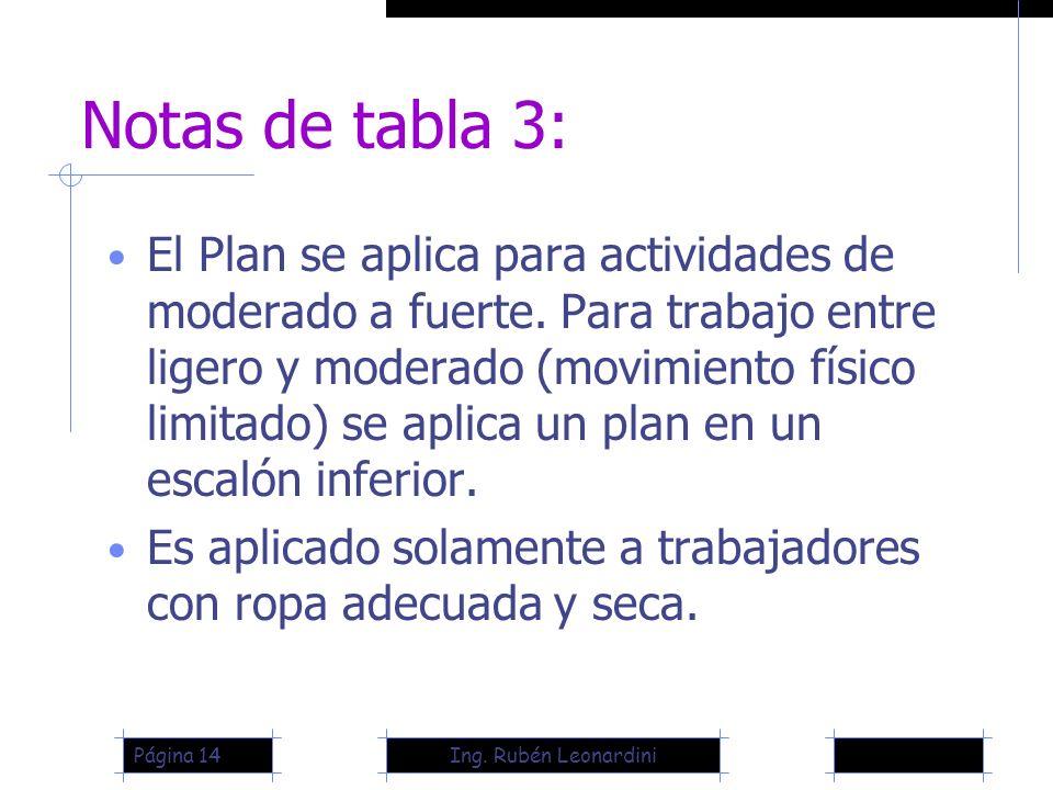 Ing. Rubén LeonardiniPágina 14 Notas de tabla 3: El Plan se aplica para actividades de moderado a fuerte. Para trabajo entre ligero y moderado (movimi