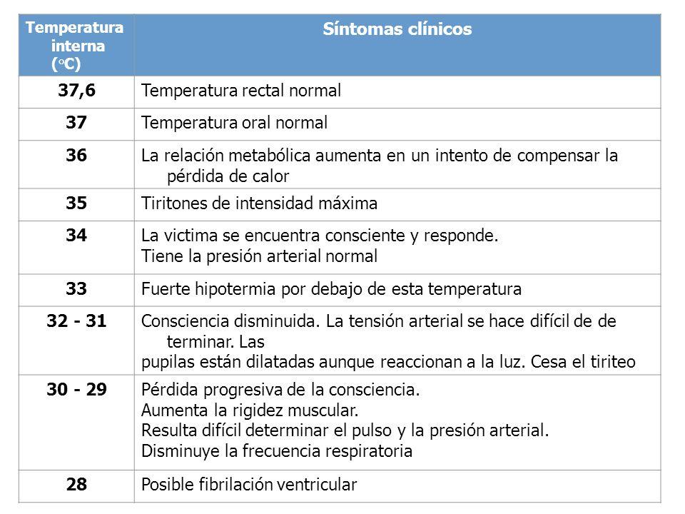 Temperatura interna (°C) Síntomas clínicos 37,6Temperatura rectal normal 37Temperatura oral normal 36La relación metabólica aumenta en un intento de c