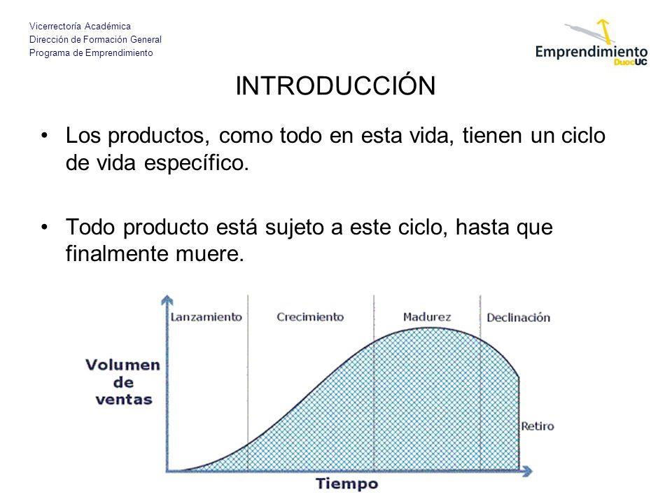 Vicerrectoría Académica Dirección de Formación General Programa de Emprendimiento INTRODUCCIÓN Los productos, como todo en esta vida, tienen un ciclo