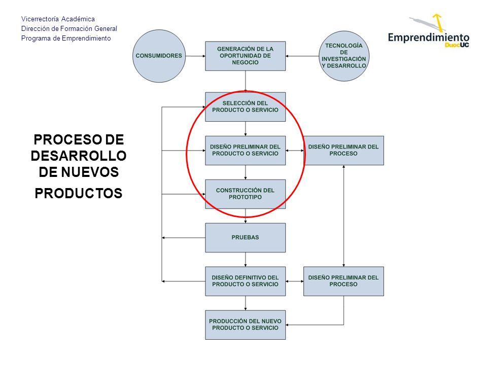 Vicerrectoría Académica Dirección de Formación General Programa de Emprendimiento PROCESO DE DESARROLLO DE NUEVOS PRODUCTOS