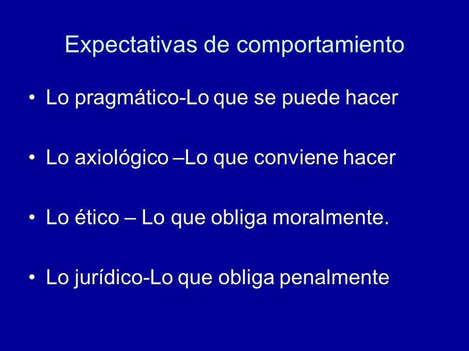 Expectativas de comportamiento Lo pragmático-Lo que se puede hacer Lo axiológico –Lo que conviene hacer Lo ético – Lo que obliga moralmente. Lo jurídi