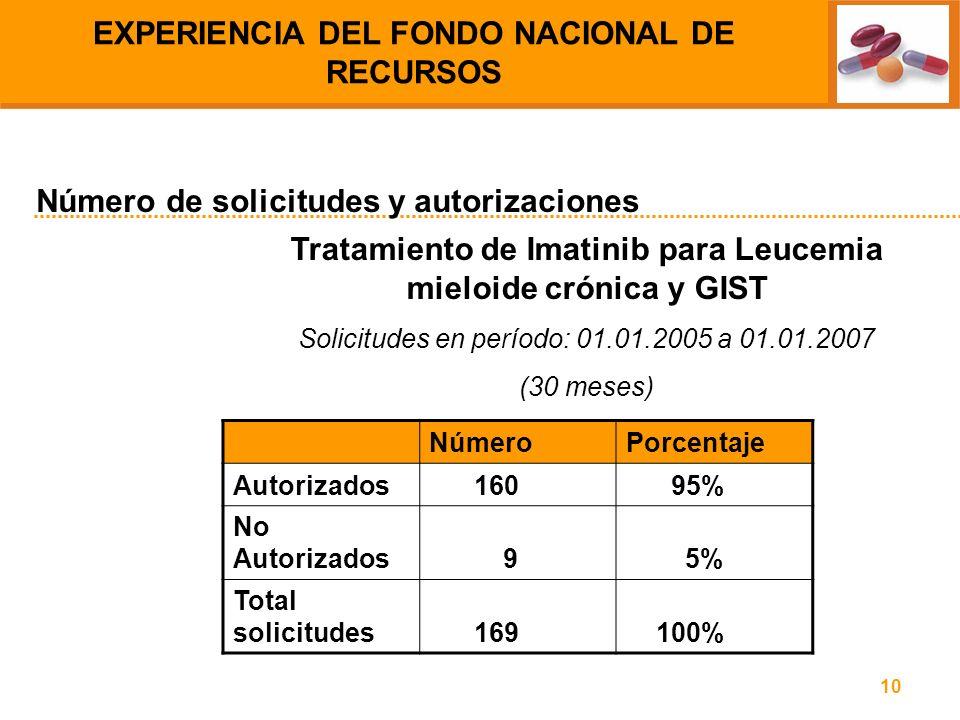 10 Tratamiento de Imatinib para Leucemia mieloide crónica y GIST Solicitudes en período: 01.01.2005 a 01.01.2007 (30 meses) Número de solicitudes y au