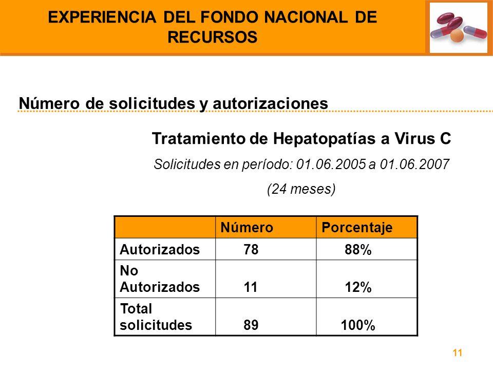 11 Tratamiento de Hepatopatías a Virus C Solicitudes en período: 01.06.2005 a 01.06.2007 (24 meses) Número de solicitudes y autorizaciones EXPERIENCIA