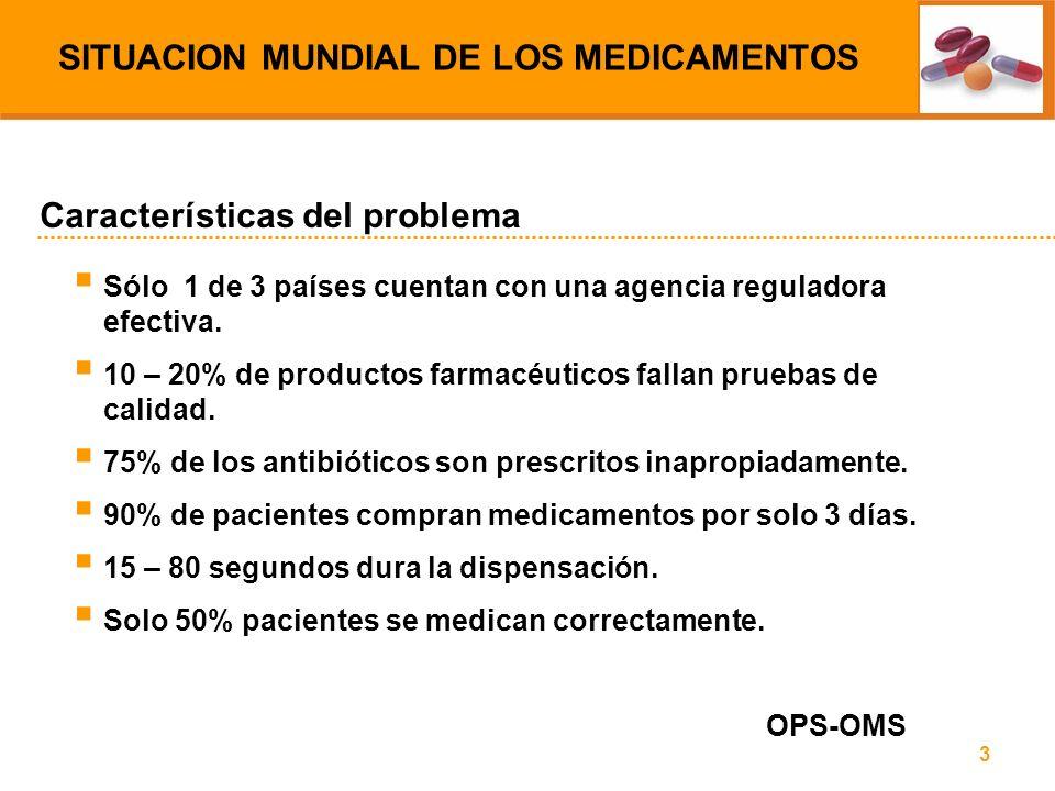 3 Sólo 1 de 3 países cuentan con una agencia reguladora efectiva. 10 – 20% de productos farmacéuticos fallan pruebas de calidad. 75% de los antibiótic