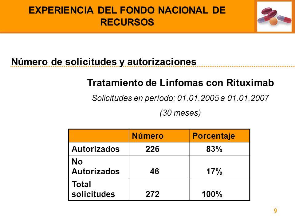 9 Tratamiento de Linfomas con Rituximab Solicitudes en período: 01.01.2005 a 01.01.2007 (30 meses) Número de solicitudes y autorizaciones EXPERIENCIA