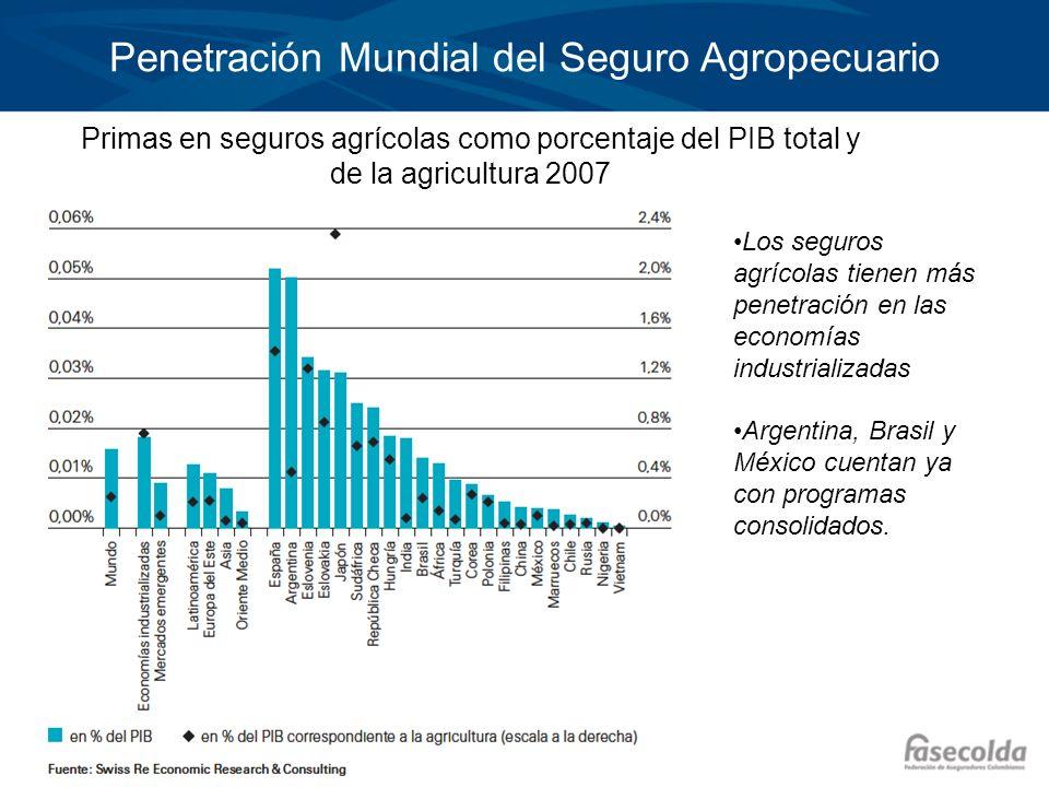 Penetración Mundial del Seguro Agropecuario Los seguros agrícolas tienen más penetración en las economías industrializadas Argentina, Brasil y México