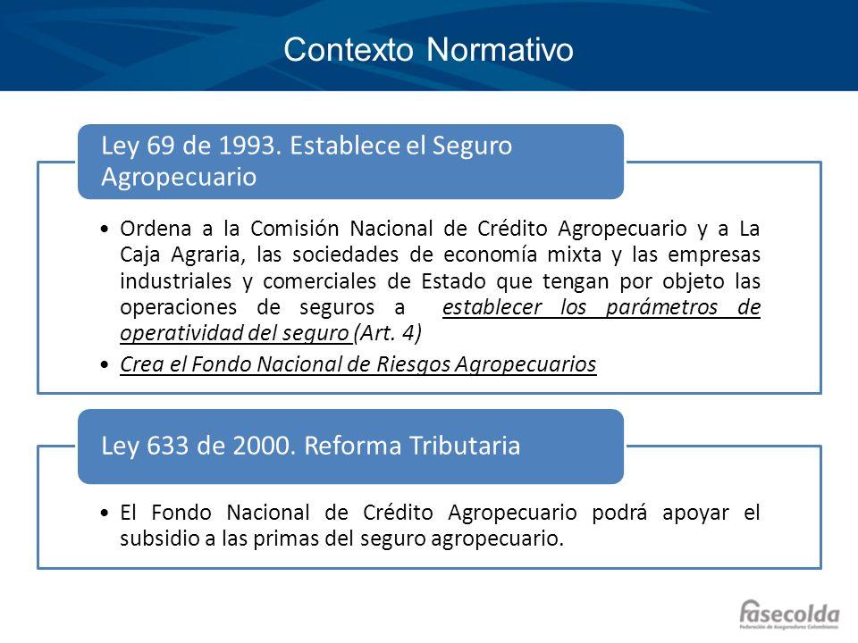 Contexto Normativo Ordena a la Comisión Nacional de Crédito Agropecuario y a La Caja Agraria, las sociedades de economía mixta y las empresas industri