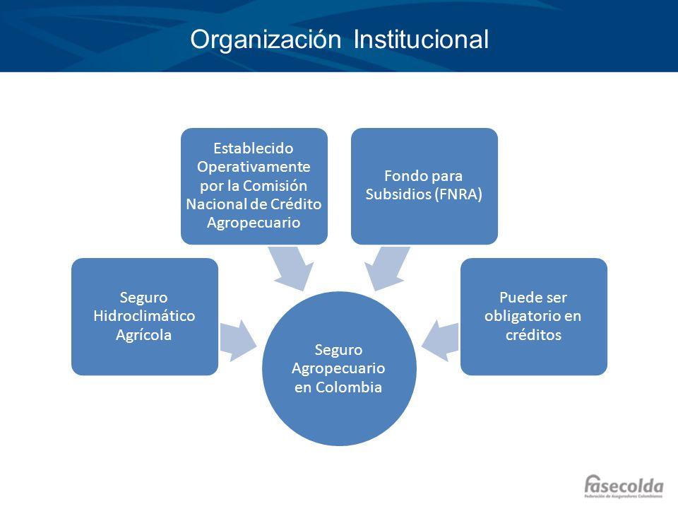 Organización Institucional Seguro Agropecuario en Colombia Seguro Hidroclimático Agrícola Establecido Operativamente por la Comisión Nacional de Crédi