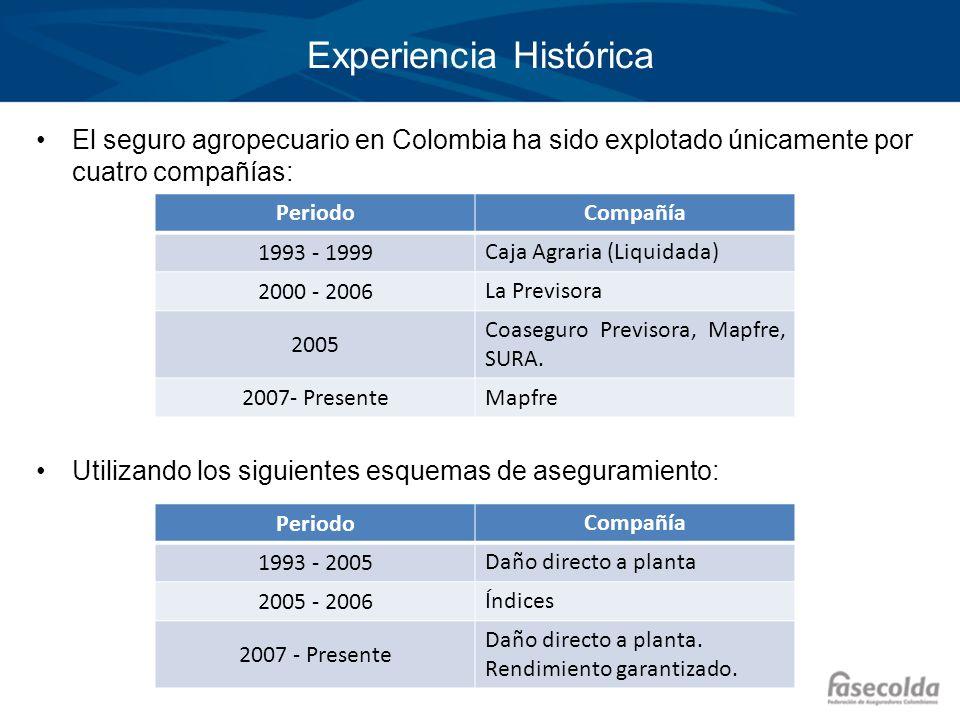 Experiencia Histórica El seguro agropecuario en Colombia ha sido explotado únicamente por cuatro compañías: Utilizando los siguientes esquemas de aseg