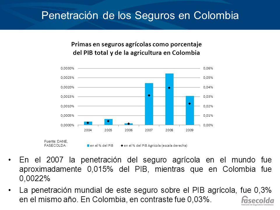 Penetración de los Seguros en Colombia En el 2007 la penetración del seguro agrícola en el mundo fue aproximadamente 0,015% del PIB, mientras que en C