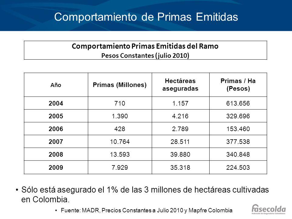 Comportamiento de Primas Emitidas Comportamiento Primas Emitidas del Ramo Pesos Constantes (julio 2010) Año Primas (Millones) Hectáreas aseguradas Pri