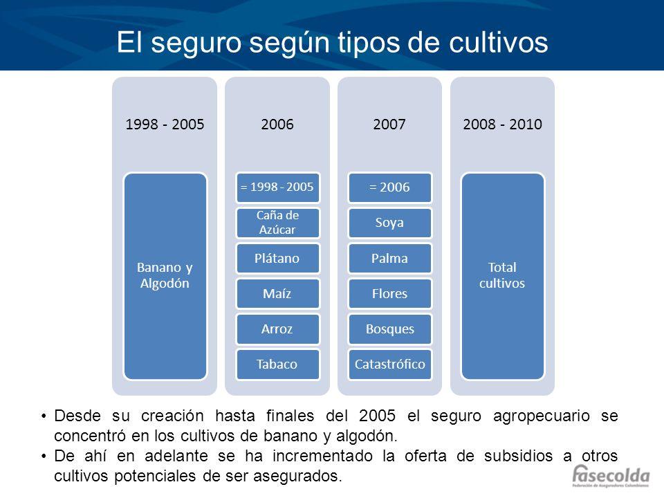 El seguro según tipos de cultivos 1998 - 2005 Banano y Algodón 2006 = 1998 - 2005 Caña de Azúcar PlátanoMaízArrozTabaco 2007 = 2006SoyaPalmaFloresBosq