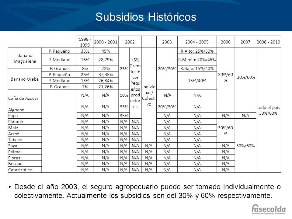 Subsidios Históricos 1998 - 1999 2000 - 20012002 20032004 - 2005200620072008 - 2010 Banano Magdalena P. Pequeño33%45% 25% +5% Grem ios + 5% Pequ eños