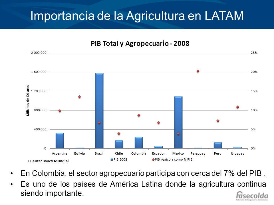 Importancia de la Agricultura en LATAM En Colombia, el sector agropecuario participa con cerca del 7% del PIB. Es uno de los países de América Latina