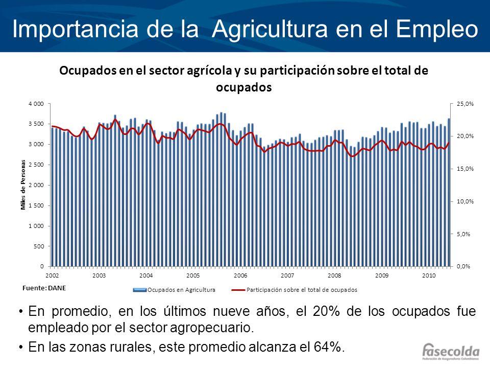 Importancia de la Agricultura en el Empleo En promedio, en los últimos nueve años, el 20% de los ocupados fue empleado por el sector agropecuario. En