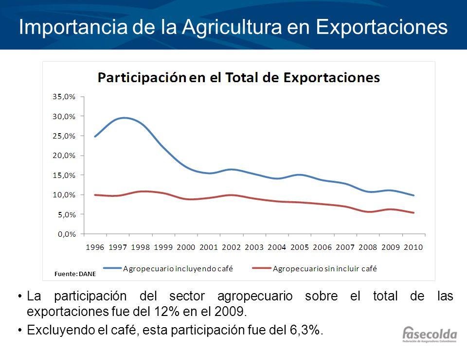 Importancia de la Agricultura en Exportaciones La participación del sector agropecuario sobre el total de las exportaciones fue del 12% en el 2009. Ex