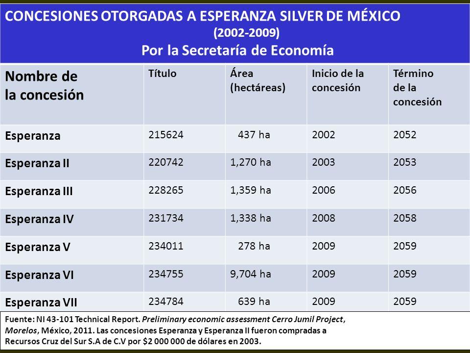 . CONCESIONES OTORGADAS A ESPERANZA SILVER DE MÉXICO (2002-2009) Por la Secretaría de Economía Nombre de la concesión TítuloÁrea (hectáreas) Inicio de