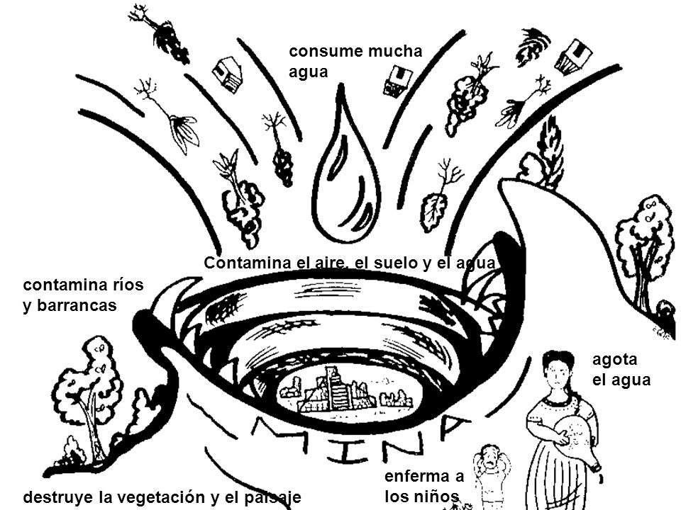 . agota el agua enferma a los niños destruye la vegetación y el paisaje contamina ríos y barrancas Contamina el aire, el suelo y el agua consume mucha