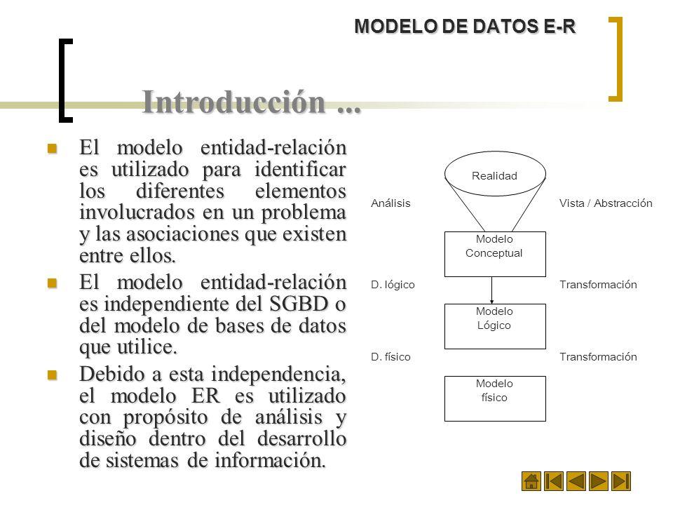 MODELO DE DATOS E-R Introducción... El modelo entidad-relación es utilizado para identificar los diferentes elementos involucrados en un problema y la