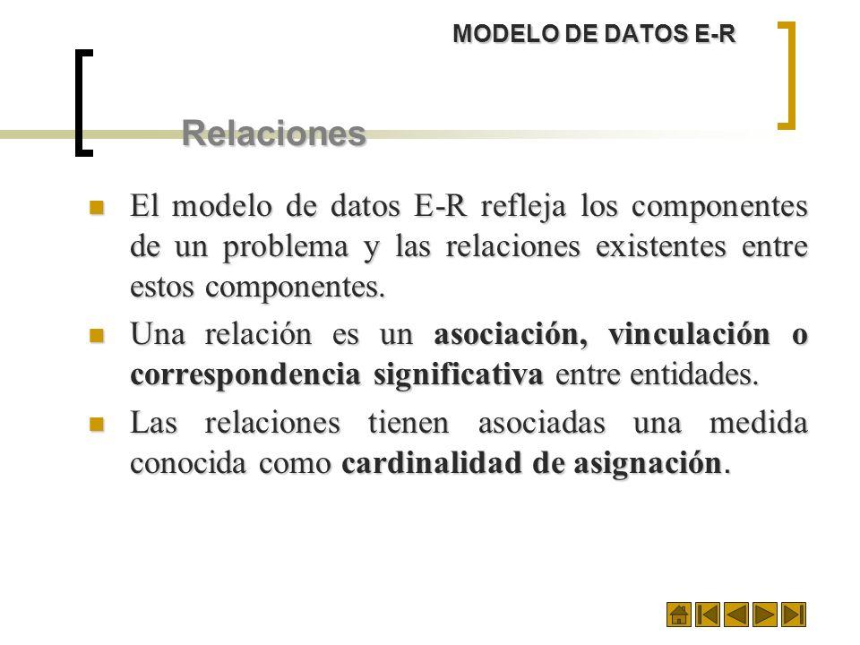 MODELO DE DATOS E-R Relaciones El modelo de datos E-R refleja los componentes de un problema y las relaciones existentes entre estos componentes. El m