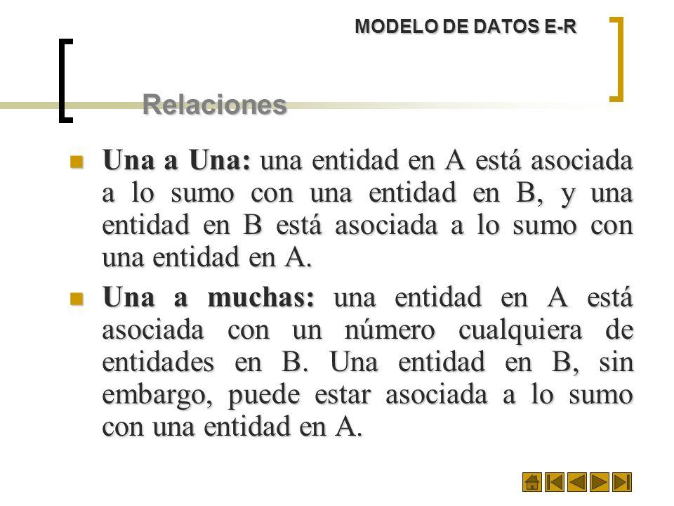 MODELO DE DATOS E-R Relaciones Una a Una: una entidad en A está asociada a lo sumo con una entidad en B, y una entidad en B está asociada a lo sumo co