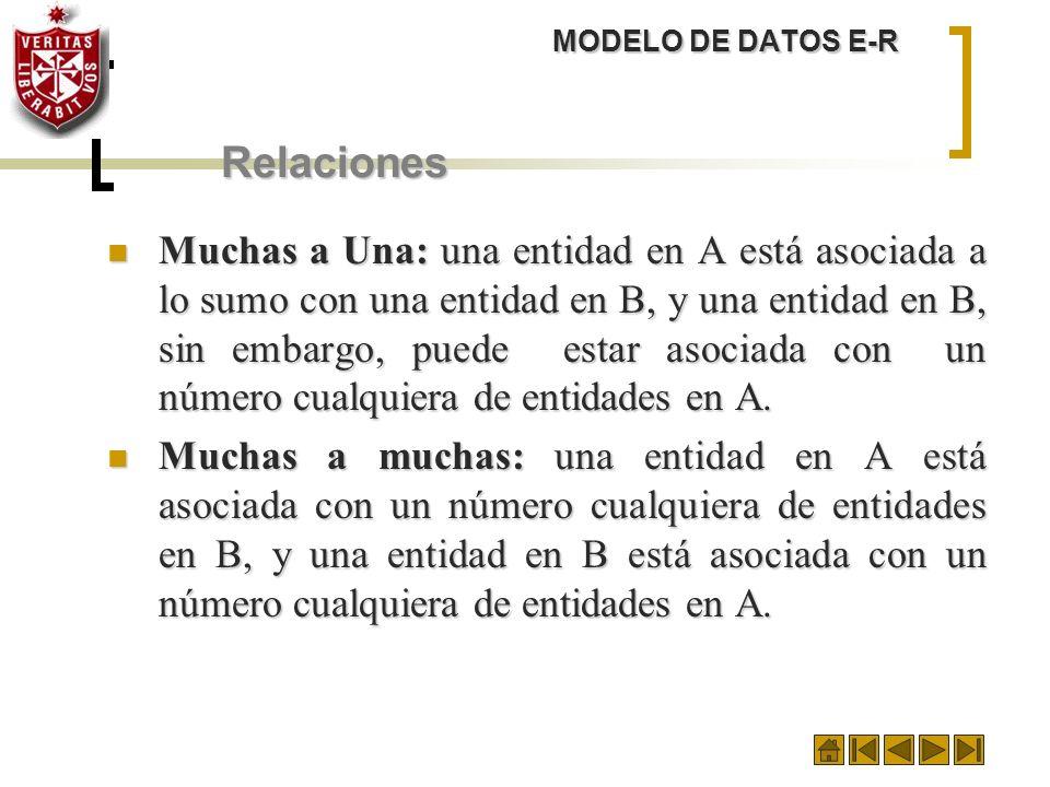 MODELO DE DATOS E-R Relaciones Muchas a Una: una entidad en A está asociada a lo sumo con una entidad en B, y una entidad en B, sin embargo, puede est