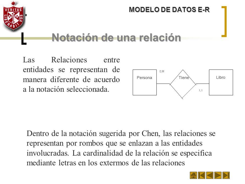 MODELO DE DATOS E-R Notación de una relación Las Relaciones entre entidades se representan de manera diferente de acuerdo a la notación seleccionada.