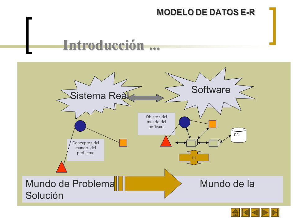 Introducción... Dominio del problema Conceptos del mundo del problema Dominio de la solución Objetos del mundo del software BD IU Mundo de Problema Mu