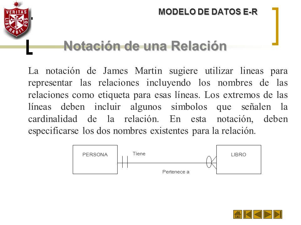 MODELO DE DATOS E-R Notación de una Relación La notación de James Martin sugiere utilizar lineas para representar las relaciones incluyendo los nombre