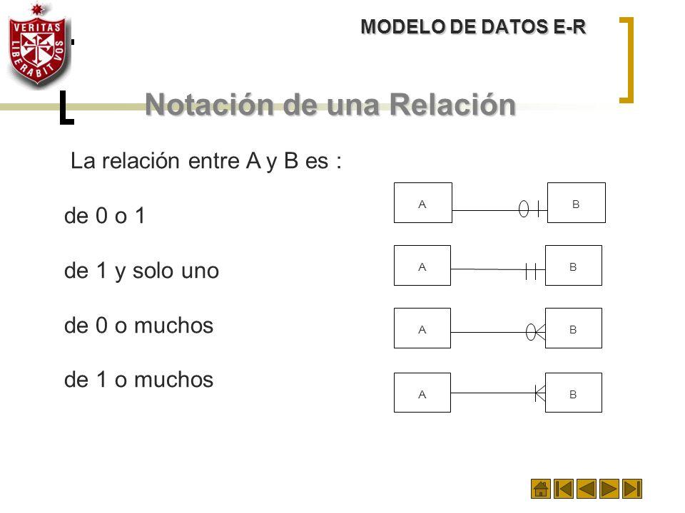 MODELO DE DATOS E-R Notación de una Relación La relación entre A y B es : de 0 o 1 de 1 y solo uno de 0 o muchos de 1 o muchos ABABABAB