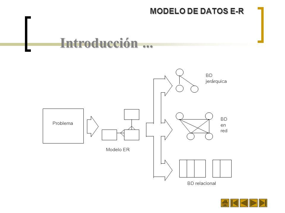 Introducción... BD jerárquica BD en red BD relacional Modelo ER Problema