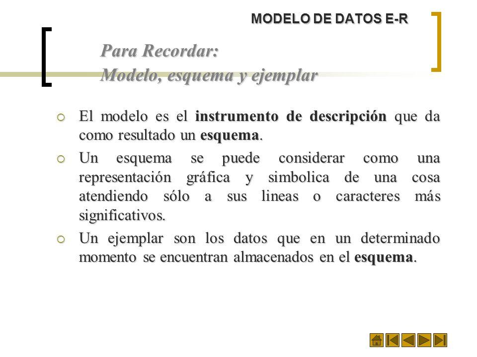 MODELO DE DATOS E-R Para Recordar: Modelo, esquema y ejemplar El modelo es el instrumento de descripción que da como resultado un esquema. El modelo e
